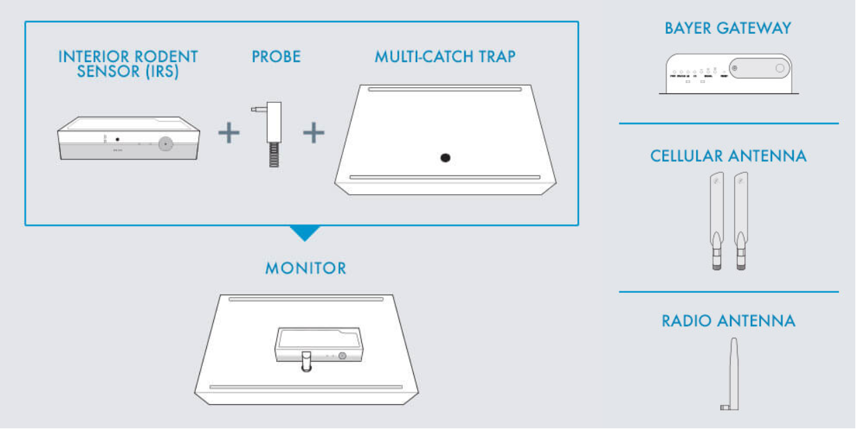 Bayer Rodent Monitoring System Components